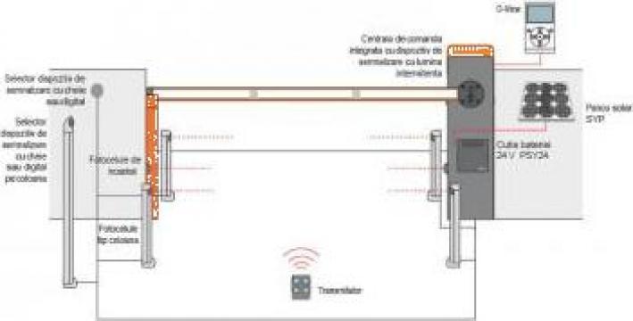 Bariere acces parcari Nice X-Bar de la Rezidential Grup