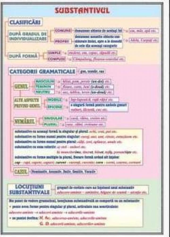 Planse limba romana Substantivul / Cazurile substantivului